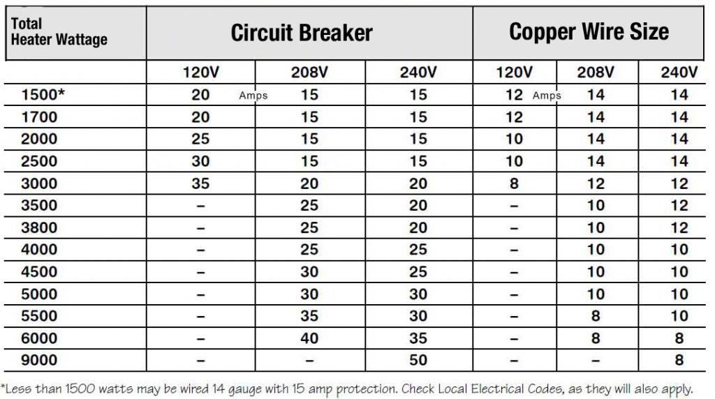Dryer Wiring What Size Wire And What Size Circuit Breaker Manual Guide